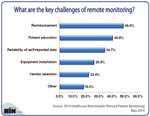 What Are the Key Challenges of Remote Patient Monitoring?