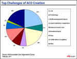 Top 5 Challenges of ACO Creation