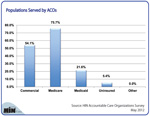 Which Populations Participate in ACOs?