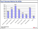 Top 5 Success Metrics for ACOs