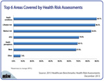 Top 6 Areas Covered by Health Risk Assessments