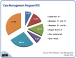 What's the ROI from Case Management Programs?