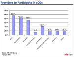 Which Providers Will Participate in Future ACOs?