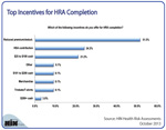 Top Incentives for HRA Completion