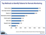 Top Methods to Identify Patients for Remote Monitoring