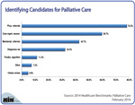 Identifying Candidates for Palliative Care