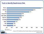 Tools to Identify Readmission Risk