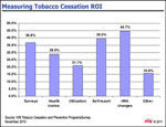 Measuring Tobacco Cessation ROI