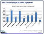New Chart: Top 5 Medical Home Strategies for Patient Engagement