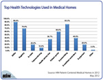 New Chart: Top 5 Health Technologies Used in Medical Homes