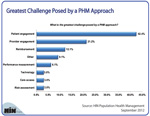 What's the Greatest Challenge Posed by a PHM Approach?