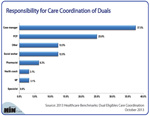 Responsibility for Care Coordination of Duals