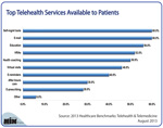 Top Telehealth Services Available to Patients