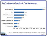 Top Challenges of Telephonic Case Management