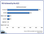 ROI Achieved by the ACO