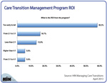 New Chart: What's the ROI from Care Transition   Management?