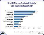 Which Risk Factors Qualify Individuals for Care Transitions Management?