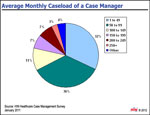 What's a Case Manager's Average Monthly Caseload?