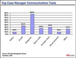 Case Manager Communication Tools