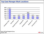 Case Manager Work Locations