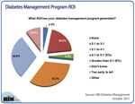 New Chart: What's the ROI from Diabetes Management Programs?