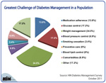 What's the Greatest Challenge of Diabetes Management in a Population?