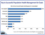 6 Keys to Successful Duals Population Health Management