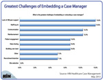 New Chart: Greatest Challenges of Embedding a Case Manager
