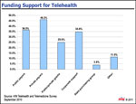 Ways to Fund Telehealth