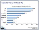 Greatest Challenges of mHealth