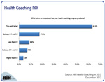 What's the ROI from Health Coaching?