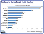 New Chart: Top Behavior Change Tools in Health Coaching