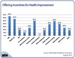 New Chart: Top 5 Incentive-Based Health Improvement Programs