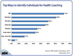 Top Ways to Identify Health Coaching Candidates