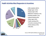 Health Activities Most Responsive to Incentives