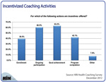 Top Incentivized Coaching Activities