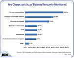 Key Characteristics of Patients Remotely Monitored