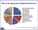 What Are the Leading Goals of Digital Health Initiatives?