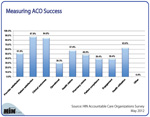 New Chart: Top Measures of ACO Success