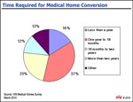 Time Required for Medical Home Conversion
