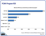 New Chart: What's the ROI from Medical Home Programs?
