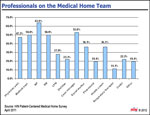 Medical Home Team