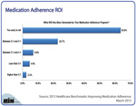 What's the ROI from Medication Adherence?