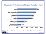 Who's on the Patient-Centered Medical Home Care Team?