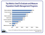 Top Metrics Used to Evaluate Population Health Management Programs