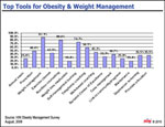 Top Tools for Obesity & Weight Management