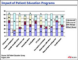 Power of Patient Education