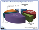 How a Pharmacist Helps to Improve Medication Adherence