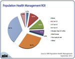 New Chart: What's the ROI from Population Health Management?