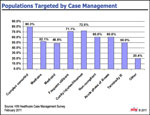 Top 5 Populations Targeted by Case Management